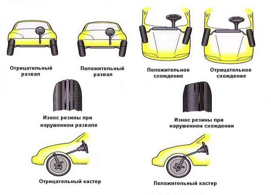 Схема сход-развала автомобиля